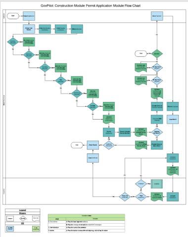 GovPilot Construction Permit Module workflow documentation
