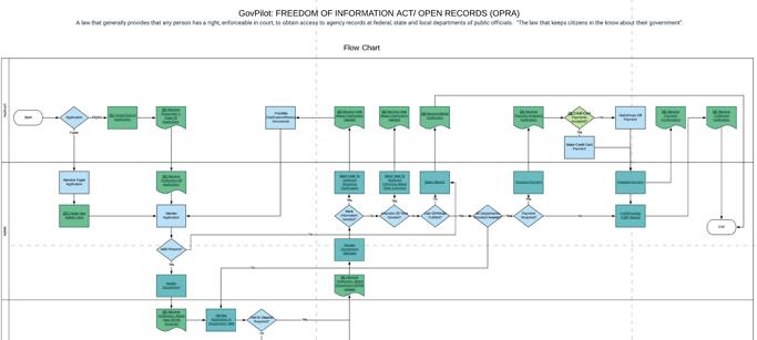 FOIA | OPRA GovPilot Workflow documentation