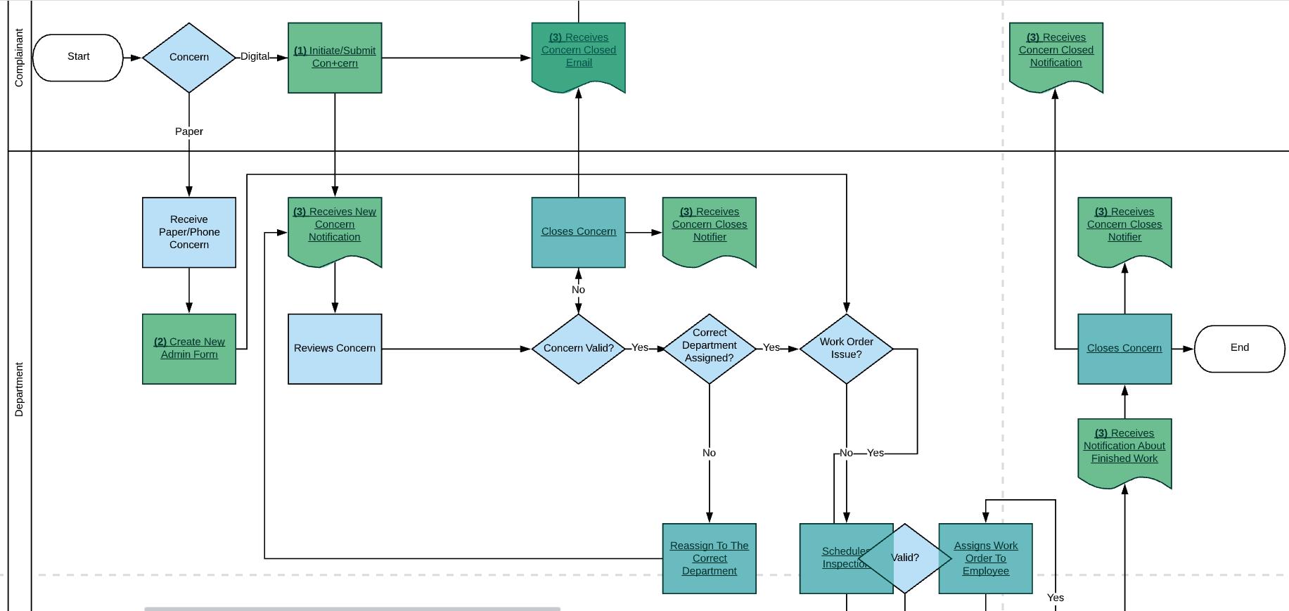 GovPilot Report a Concern Workflow Documentation