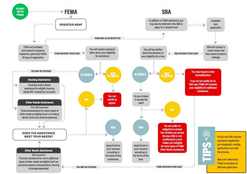 FEMA Assistance Application Process