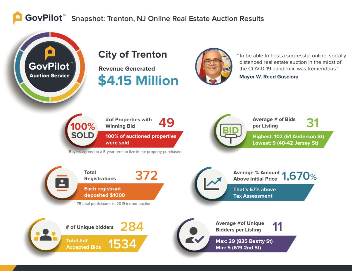 GovPilot Trenton real estate auction