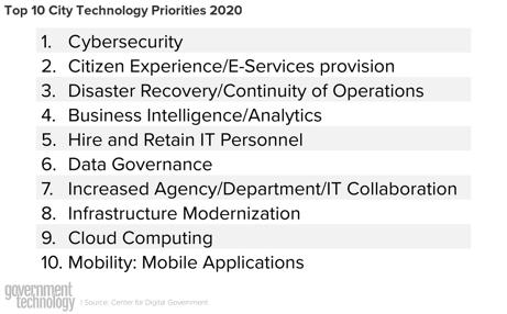 top-10-city-technology-priorities-2019