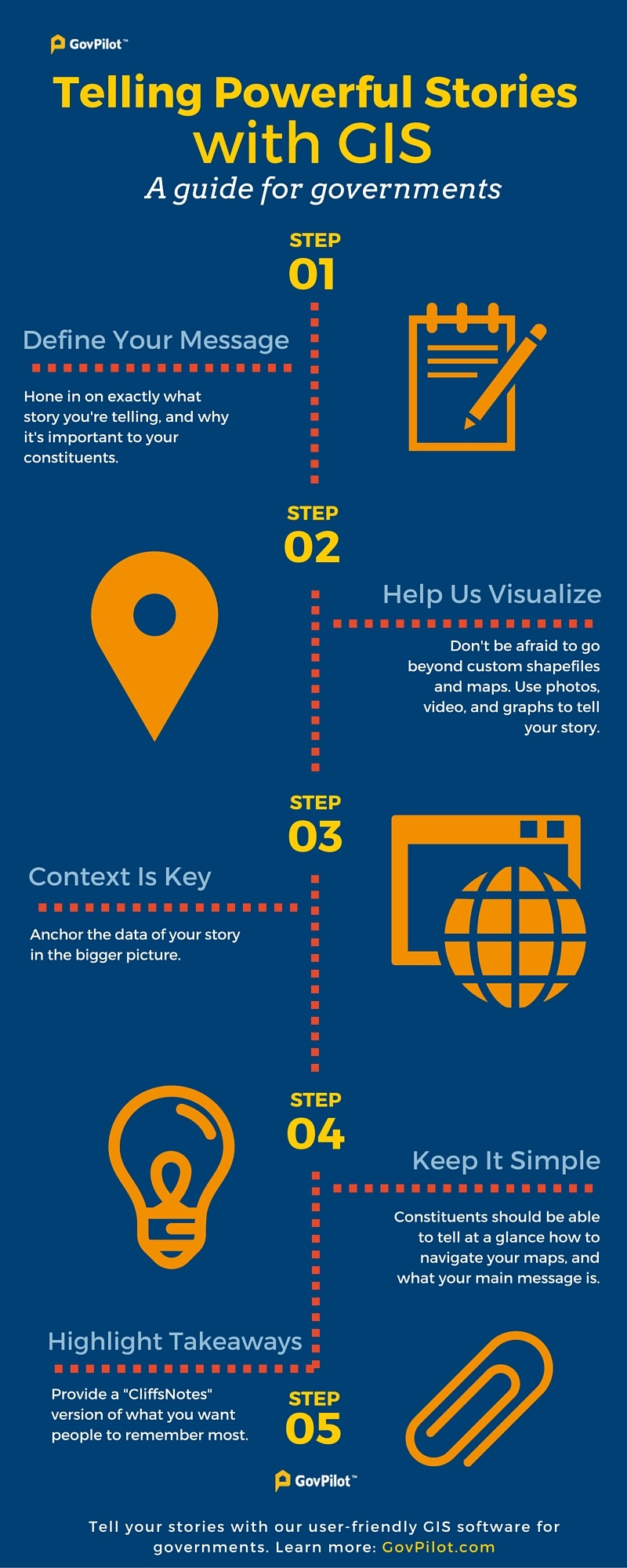 How To Tell Your Story With GIS [Infographic]